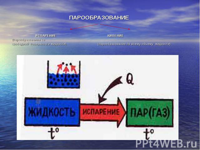 ПАРООБРАЗОВАНИЕ ИСПАРЕНИЕ КИПЕНИЕ (парообразование со свободной поверхности жидкости) (парообразование по всему объему жидкости)