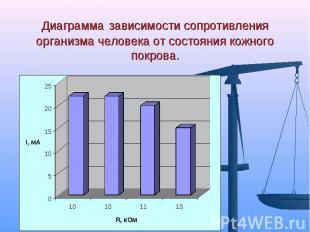 Диаграмма зависимости сопротивления организма человека от состояния кожного покр