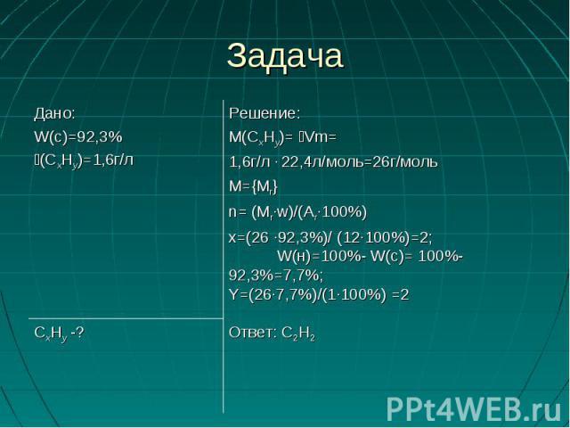 Решение:М(СхНy)= Vm=1,6г/л ∙ 22,4л/моль=26г/моль М={Мr} n= (Мr∙w)/(Ar∙100%)x=(26 ∙92,3%)/ (12∙100%)=2; W(н)=100%- W(с)= 100%-92,3%=7,7%; Y=(26∙7,7%)/(1∙100%) =2