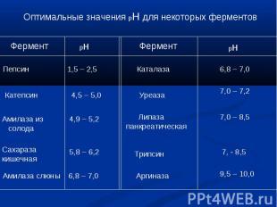 Оптимальные значения рН для некоторых ферментов