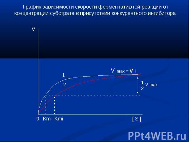 График зависимости скорости ферментативной реакции от концентрации субстрата в присутствии конкурентного ингибитора