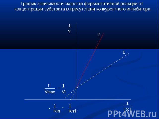 График зависимости скорости ферментативной реакции от концентрации субстрата в присутствии конкурентного ингибитора.