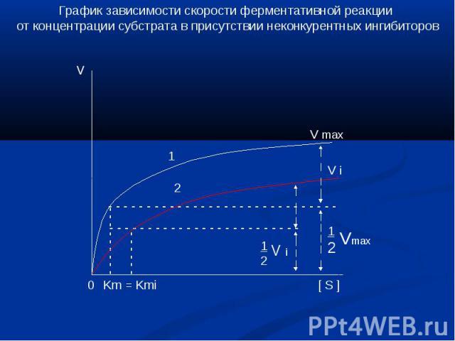 График зависимости скорости ферментативной реакции от концентрации субстрата в присутствии неконкурентных ингибиторов
