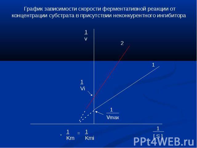 График зависимости скорости ферментативной реакции от концентрации субстрата в присутствии неконкурентного ингибитора