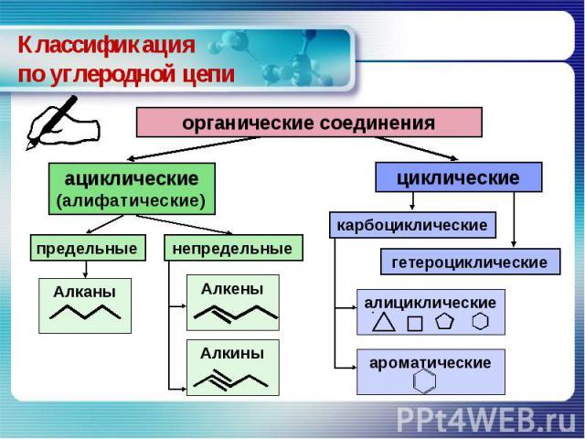 Классификацияпо углеродной цепи