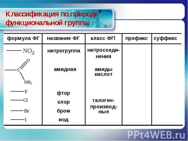 Классификация по природе функциональной группы