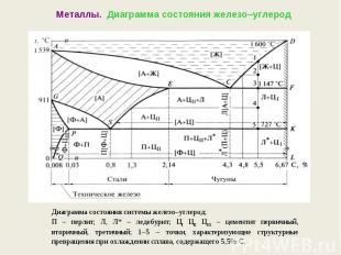 Металлы. Диаграмма состояния железо–углеродДиаграмма состояния системы железо–уг