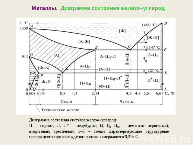 Металлы. Диаграмма состояния железо–углеродДиаграмма состояния системы железо–углерод:П – перлит; Л, Л* – ледебурит; ЦI ЦII ЦIII – цементит первичный, вторичный, третичный; 1–5 – точки, характеризующие структурные превращения при охлаждении сплава, …