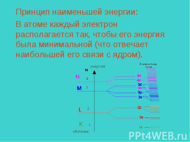 Принцип наименьшей энергии:В атоме каждый электрон располагается так, чтобы его энергия была минимальной (что отвечает наибольшей его связи с ядром).