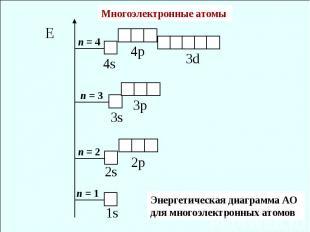 Многоэлектронные атомы Энергетическая диаграмма АО для многоэлектронных атомов