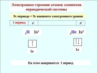 Электронное строение атомов элементов периодической системы № периода = № внешне