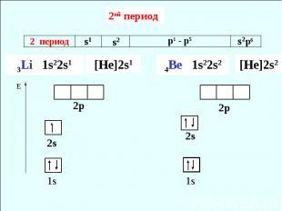2ой период3Li 1s22s1 [He]2s1 4Be 1s22s2