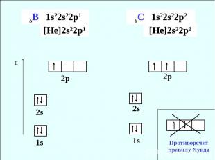 5В 1s22s22p1 [He]2s22p1 6C 1s22s22p2 [He]2s22p2 Противоречит правилу Хунда