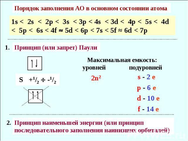 Порядок заполнения АО в основном состоянии атома 1s < 2s < 2p < 3s < 3p < 4s < 3d < 4p < 5s < 4d < 5p < 6s < 4f 5d < 6p < 7s < 5f ≈ 6d < 7p Принцип (или запрет) Паули Максимальная емкость: уровней подуровней Принцип наименьшей энергии (или принцип п…