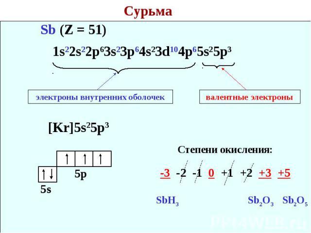 Сурьма 1s22s22p63s23p64s23d104p65s25p3 электроны внутренних оболочек валентные электроны Степени окисления: -3 -2 -1 0 +1 +2 +3 +5