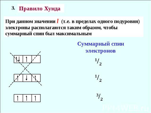 Правило Хунда При данном значении l (т.е. в пределах одного подуровня) электроны располагаются таким образом, чтобы суммарный спин был максимальным Суммарный спин электронов