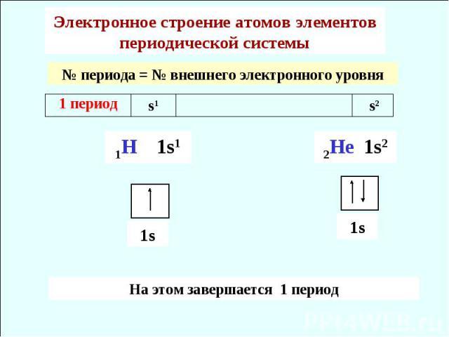 Электронное строение атомов элементов периодической системы № периода = № внешнего электронного уровня На этом завершается 1 период