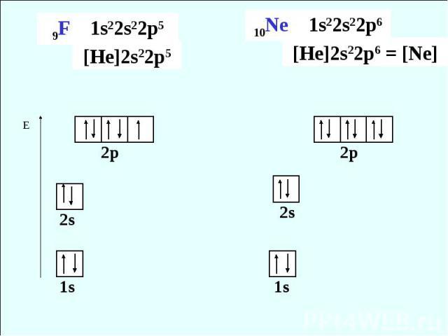 9F 1s22s22p5 [He]2s22p510Ne 1s22s22p6 [He]2s22p6 = [Ne]
