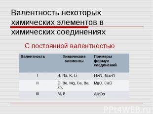 Валентность некоторых химических элементов в химических соединениях С постоянной