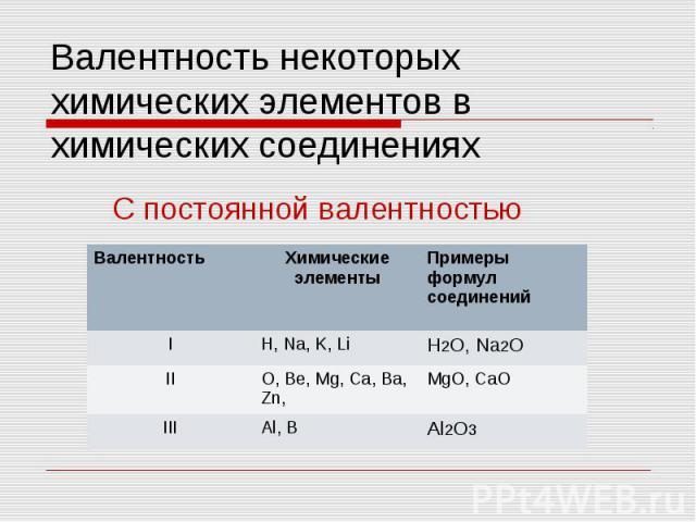 Валентность некоторых химических элементов в химических соединениях С постоянной валентностью