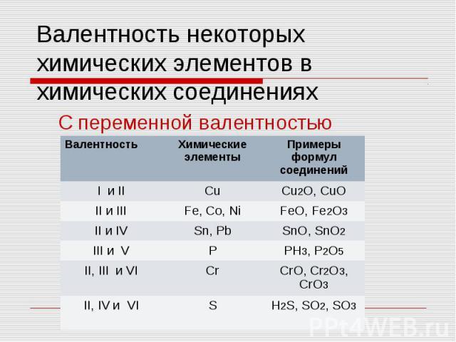Валентность некоторых химических элементов в химических соединениях C переменной валентностью