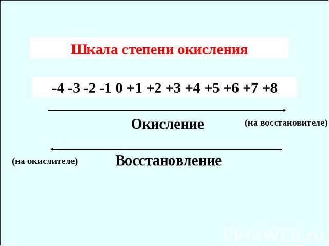 Шкала степени окисления -4 -3 -2 -1 0 +1 +2 +3 +4 +5 +6 +7 +8 Окисление Восстановление