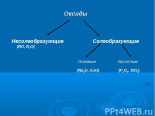 Несолеобразующие Солеобразующие (NO, N2O) (Na2O, CuO) (P2O5, SiO2)