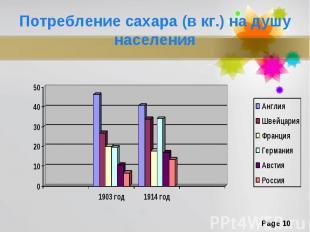 Потребление сахара (в кг.) на душу населения