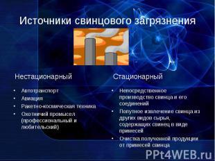 Источники свинцового загрязнения АвтотранспортАвиацияРакетно-космическая техника