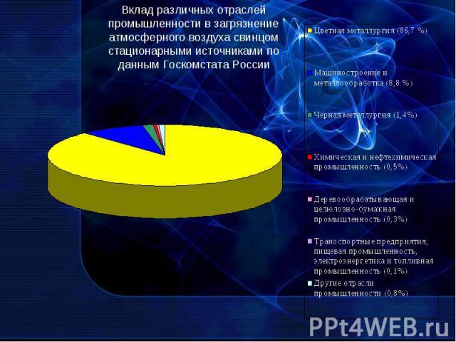 Вклад различных отраслей промышленности в загрязнение атмосферного воздуха свинцом стационарными источниками по данным Госкомстата России