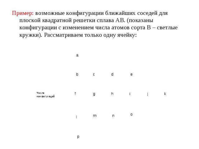 Пример: возможные конфигурации ближайших соседей для плоской квадратной решетки сплава АВ. (показаны конфигурации с изменением числа атомов сорта В – светлые кружки). Рассматриваем только одну ячейку: