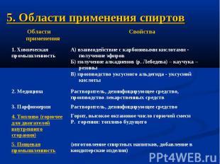 5. Области применения спиртов