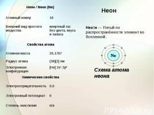 Неон— Пятый по распространённости элемент во Вселенной. Схема атома неона