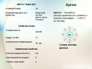 Аргон—Третий по распространённости элемент в земной атмосфере — 0,93% по объё