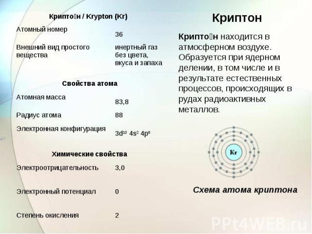 Криптон находится в атмосферном воздухе. Образуется при ядерном делении, в том числе и в результате естественных процессов, происходящих в рудах радиоактивных металлов. Схема атома криптона