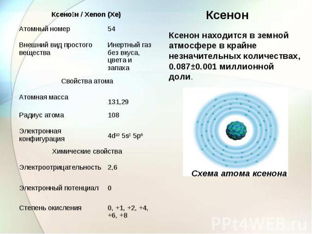Ксенон находится в земной атмосфере в крайне незначительных количествах, 0.087±0.001миллионной доли.