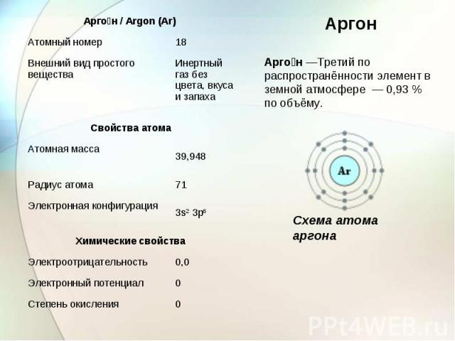 Аргон—Третий по распространённости элемент в земной атмосфере — 0,93% по объёму. Схема атома аргона