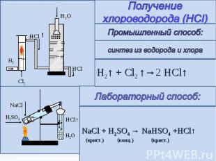 Получение хлороводорода (HCI) Промышленный способ: синтез из водорода и хлора H2