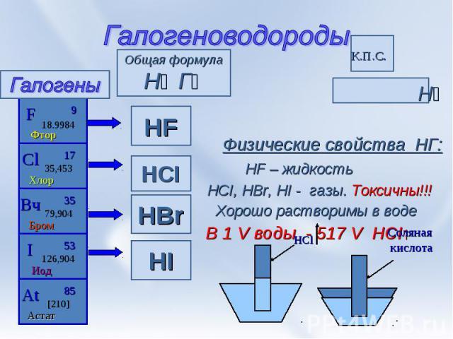 Галогеноводороды Н⁺ ª→ Г⁻ª Физические свойства НГ: HF – жидкость HCI, HBr, HI - газы. Токсичны!!! Хорошо растворимы в воде В 1 V воды - 517 V HCI↑