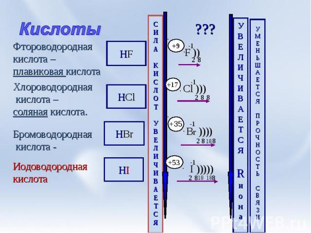 Кислоты Фтороводородная кислота –плавиковая кислота Хлороводородная кислота –соляная кислота. Бромоводородная кислота - Иодоводороднаякислота