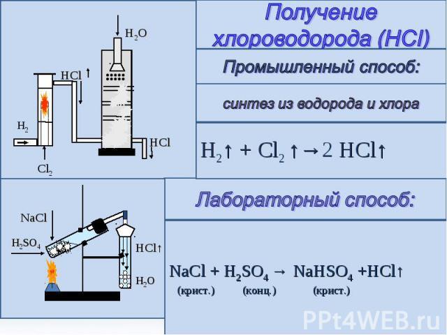Получение хлороводорода (HCI) Промышленный способ: синтез из водорода и хлора H2↑ + Cl2 ↑→2 HCl↑ Лабораторный способ: NaCl + H2SO4 → NaHSO4 +HCl↑ (крист.) (конц.) (крист.)