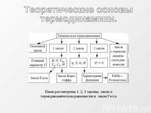 Теоретические основытермодинамики. Нами рассмотрены 1, 2, 3 законы, закон о терм
