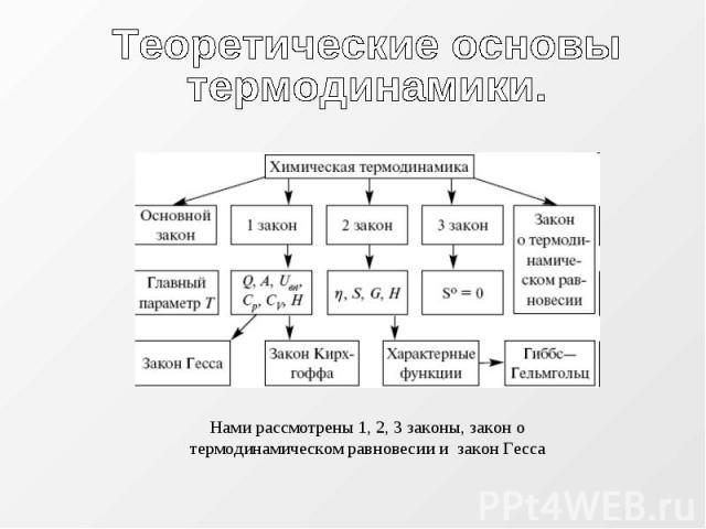 Теоретические основытермодинамики. Нами рассмотрены 1, 2, 3 законы, закон о термодинамическом равновесии и закон Гесса