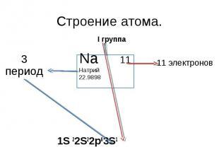 Строение атома. 3 период I группа Na 11Натрий 22.9898 11 электронов 1S 22S22p63