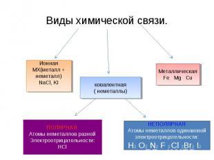 Виды химической связи. ИоннаяМХ(металл + неметалл)NaCl, KI ковалентная( неметалл