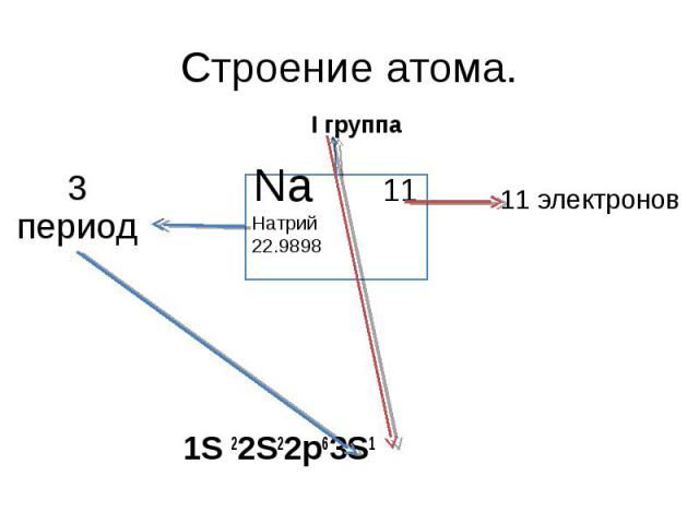 Строение атома. 3 период I группа Na 11Натрий 22.9898 11 электронов 1S 22S22p63S1