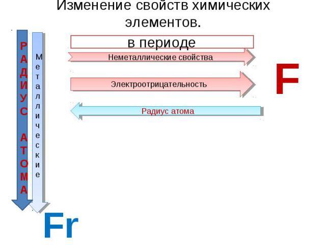 Изменение свойств химических элементов. в периоде Неметаллические свойства Электроотрицательность Радиус атома