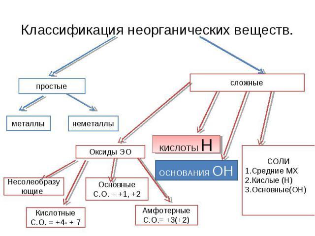 Классификация неорганических веществ. СОЛИСредние МХКислые (Н)Основные(ОН)