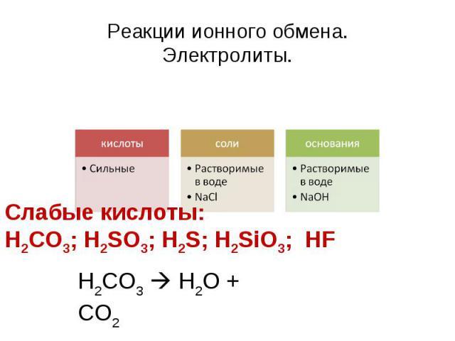 Реакции ионного обмена.Электролиты. кислотыСильныесолиРастворимые в водеNaClоснованияРастворимые в водеNaOH Слабые кислоты: H2CO3; H2SO3; H2S; H2SiO3; HF Н2СО3 H2O + CO2