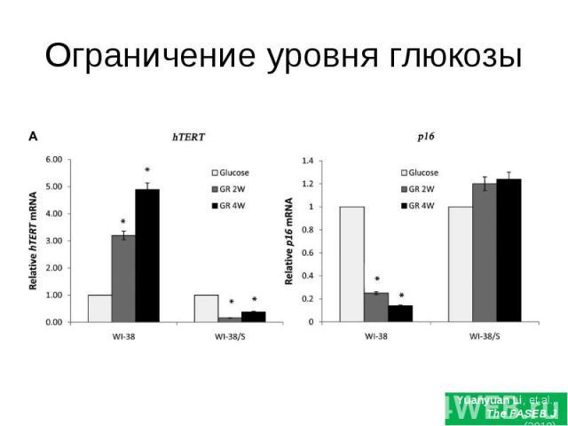 Ограничение уровня глюкозы